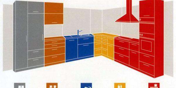 Làm thế nào để sắp xếp và thiết lập một tủ bếp lý tưởng?